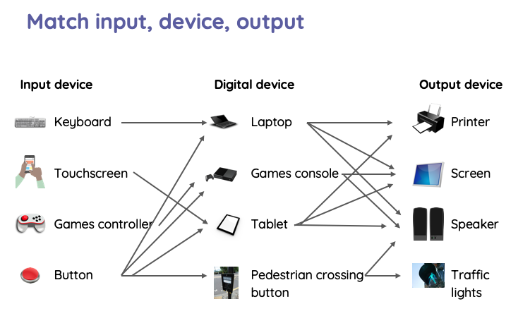 primary computing NCCE resource Y3