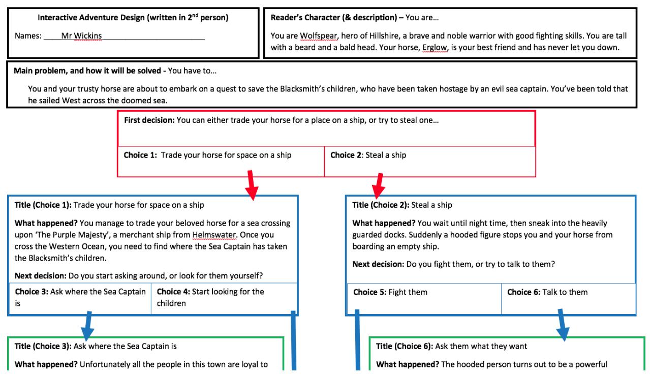 Adventure Quest Algorithm Example Primary Computing